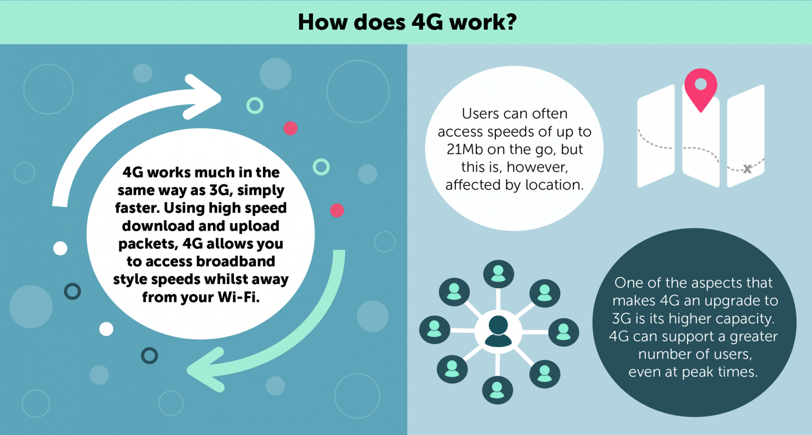 What is 4G? Everything about 4G Explained | Broadband Compared