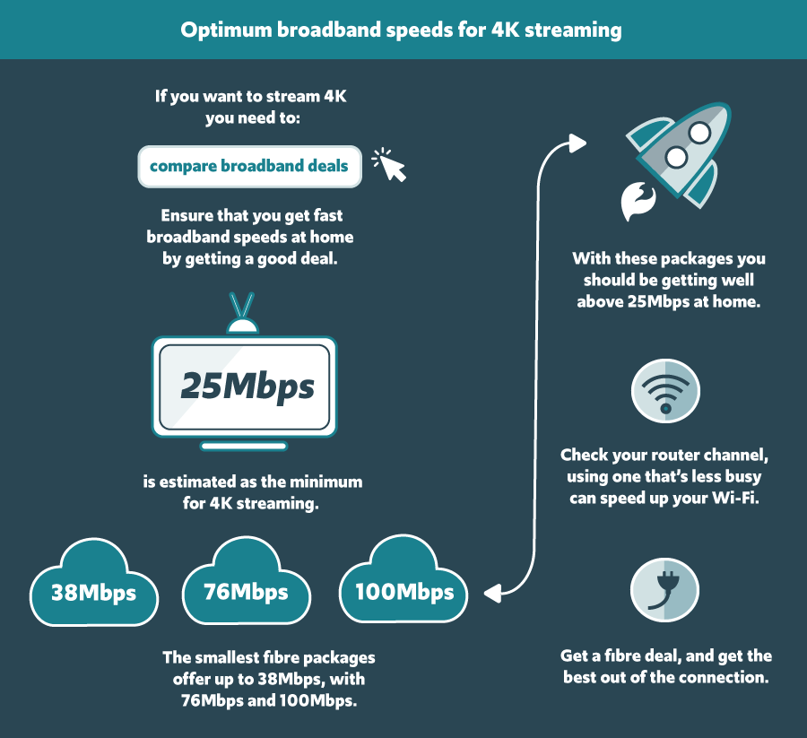 The best broadband for 4K streaming | Broadband Compared